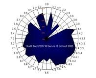 "Grafik ""Audit Tool 2005"""