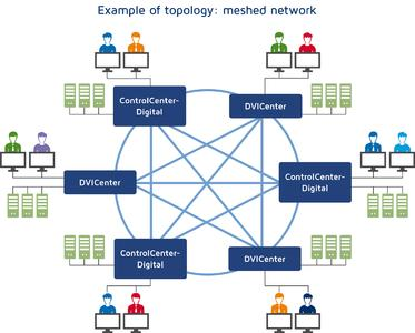 The fully meshed network provides the maximum of accesses between individual matrices. For selecting the ideal setup, planners and integrators are supported by experts from G&D. In the future application the system automatically takes over the routing of KVM signals by selecting the ideal path through the grid