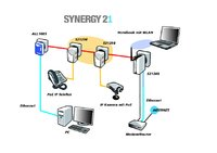 SYNERGY 21 stellt 85Mbit Powerline Adapter mit integriertem PoE Injektor vor