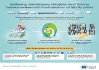 [PDF] Markteinstieg, Umsatzsteigerung, Arbeitsplätze: wie ein deutsches Familienunternehmen vom EU-Handelsabkommen mit Südafrika profitiert