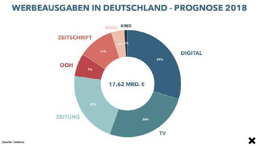 Werbeausgaben 2018 Statista | iCrossing DE