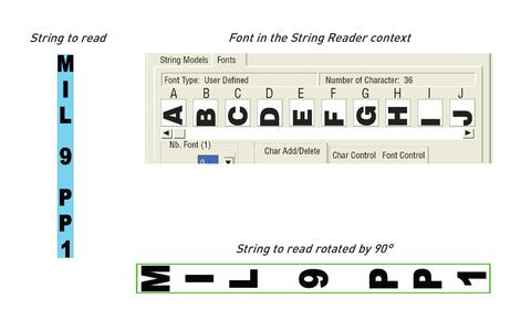 How to read a vertical string: string to read , font with characters rotated by 90° and string to read rotated by 90°