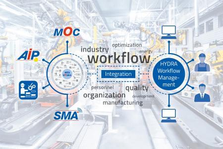 Durch die Integration des Workflowmanagements in HYDRA kann mit allen verfügbaren HYDRA Clients darauf zugegriffen werden / Bildquelle: MPDV, Adobe Stock, Nataliya Hora
