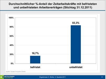 Durchschnittlicher %-Anteil der Zeitarbeitskräfte mit befristeten und unbefristeten Arbeitsverträgen (Stichtag 31.12.2011)
