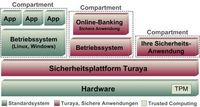 "Trusted-Computing-Projekt Turaya mit neuen Piloten ""on Tour"""