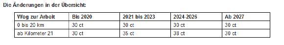Neue Pendlerpauschale: Das gilt ab 2021