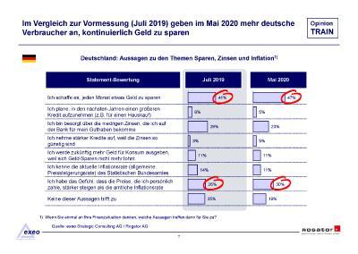 Studienbericht Rogator Opinion TRAIN 2020 Sparen und Bargeld Seite 08