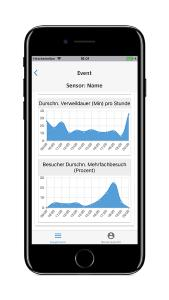 ExpoCloud Insights iPhone 7graphs2