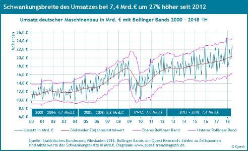 Schwankungen des Maschinenbau-Umsatzes von 2000 bis 2018 1H