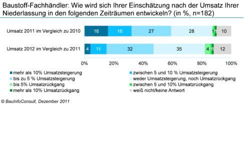 Umsatzprognose: der Baustoff-Fachhandel setzt auf 2012