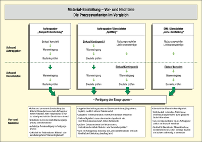 Infografik Material-Beistellung Vor- und Nachteile