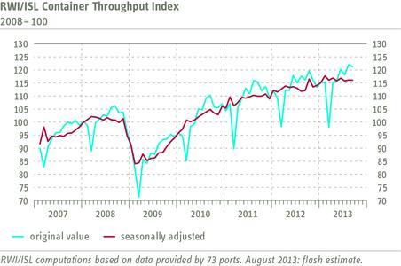 RWI/ISL Container Throughput Index August 2013