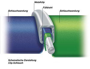 Beim Master-Clip-Schlauch werden die verwendeten Materialien mit einem außenliegenden Klemmprofil  klebstofffrei und nahtlos zu zugfesten Schläuchen verarbeitet