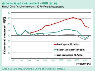 airborne sound measurement