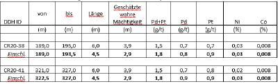 Tabelle 3 – PGM Zone – Bohrergebnisse, Nickel Kobaltsulfid Projekt Crawford, Ontario
