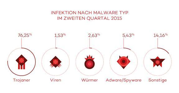 Infektionen