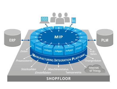 Grundidee der Manufacturing Integration Platform (MIP): Flexibilität durch offene Architektur