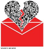 Scams are in the Air...This Valentine's Day