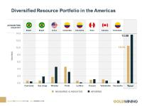 GoldMining announces resource Estimate for the Yarumalito gold projekt in Colombia