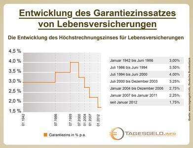 Lebensversicherung Entwicklung der Zinsgarantie bis 2014
