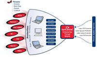 Grafik Enterprise Threat Shield Features