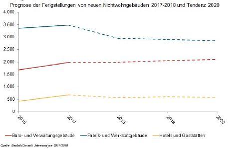 Prognose von neuen Nichtwohngebäuden  2017-2018 und Tendenz 2020