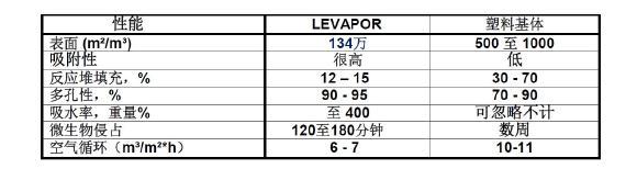 表1 LEVAPOR与塑料基体性能