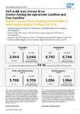 [PDF] Pressemitteilung: SAP stabil trotz Corona-Krise Starker Anstieg bei operativem Cashflow und Free Cashflow