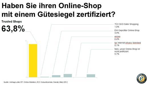 Welche Gütesiegel Onlinehändler nutzen