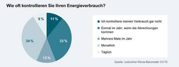 Energieverbrauch: Umfrage des Klima-Barometers