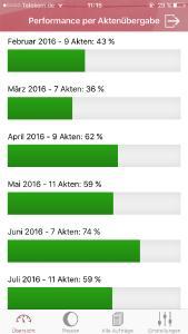 SUBITO FMM Auftraggeberportal App Performance Übersicht