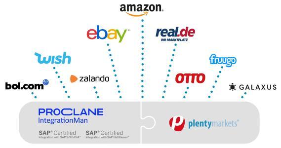 Nutze die Multi-Channel-Power von plentymarkets mit SAP