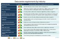 Data centre requirements by industry (InfoCom, 2014)