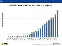 Das E-Mail-Aufkommen hat sich seit 2010 verdoppelt / © WEB.DE / GMX
