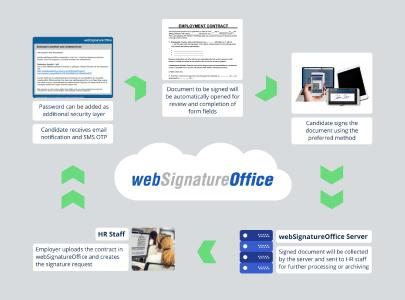 Immer und überall online unterschreiben - Online signieren im Webbrowser oder mobil signieren mit Apps - alles mit den höchstmöglichen Sicherheitsstandards.  Für eine kostenlose Testversion von webSignatureOffice.com und 10 kostenlose Credits (Dokumente) pro Monat, können Sie sich in unserer Cloud-basierten Signaturlösung kostenlos anmelden.