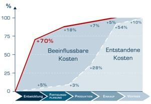 Effektive Prozess- und Kostenoptimierung beginnt in der Entwicklungsphase. | @ CADENAS GmbH