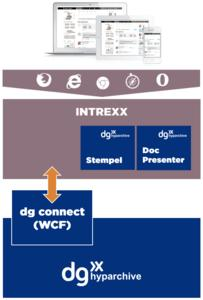 Intrexx 7 and dg hyparchive can be connected with the 'dg connect' adapter © United Planet GmbH