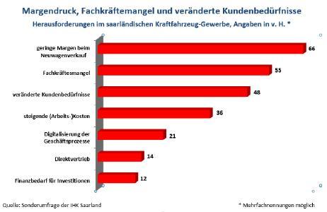 Graphik für Branchenbericht, Herausforderungen im saarländischen Kraftfahrtzeuggewerbe