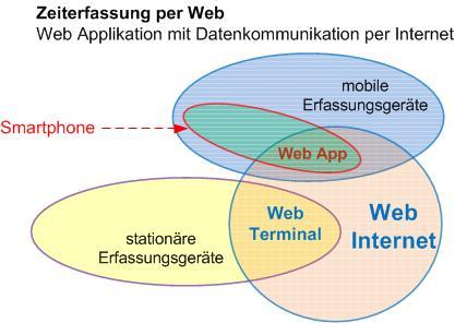 Die Flintec Web App für Zeiterfassung mobil, optimiert für Mobilgeräte (gängige Smartphone und Tablet PC), wird mittels Standard-HTML5-Browser genutzt