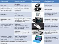 What kind of energy storage will power the iWatch and future generations of smart watches?