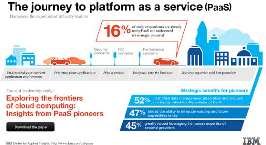 "IBM Study Spotlights Big Data as Top Reason to Deploy Cloud ""Platform as a Service"""