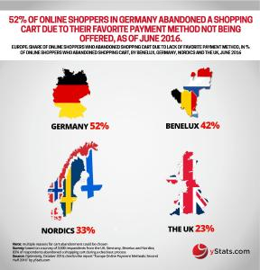 Infographic: Europe Online Payment Methods: First Half 2016