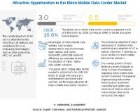 Micro Mobile Data Center Market Size, Share and Global Market Forecast to 2025 | COVID-19 Impact Analysis | MarketsandMarkets