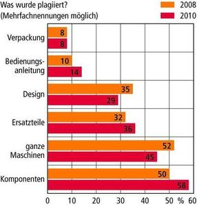 Grafik Produktpiraterie