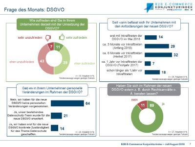 B2B E-Commerce Konjunkturindex - Zusatzfrage DSGVO 2018