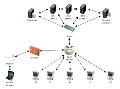 Wartung senken und Kosten sparen mit Server-Based-Computing