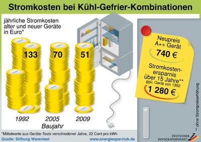 Alte Kühlschränke sind echte Stromfresser: Seit 1992 ist der Verbrauch von Kühl-Gefrier-Kombinationen um fast zwei Drittel gesunken, wie die Energiesparclub-Infografik zeigt.