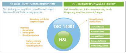 Der Zusammenhang zwischen ISO 14001 und HSL (Hohenstein Sustainable Laundry) / © Hohenstein Institute