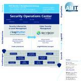 Wie gestaltet sich modernes IT Security Management? Welche Rahmenbedingungen müssen Unternehmen angesichts immer komplexerer Bedrohungen dafür schaffen? Die Fülle an angebotenen Systemen, um ein Unternehmen vor Cyber-Angriffen zu schützen, ist enorm. Ebenso vielfältig sind die Bedrohungen, denen sich die IT ausgesetzt sieht. In einem Security Operations Center (SOC) überwachen spezialisierte IT-Sicherheitsexperten alle vorhandenen Security Tools – rund um die Uhr, an sieben Tagen pro Woche.