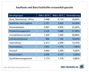 Übersicht Stellenangebote für Kaufmännische und Büroberufe März 2014 und März 2015
